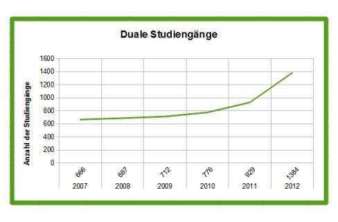 Geschichte und entwicklung des dualen studiums duales for Duale studiengange
